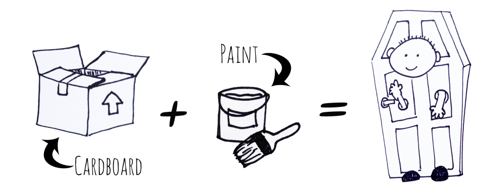 "[Image Description: Black and white drawings. On the left a drawing of a cardboard box. A black arrow points to the box from black text that reads ""Cardboard"". To the right a black plus sign. In the center, black text reads ""Paint"" and a black arrow points to a line drawing of a bucket and paintbrush. To the right an equal sign. On the right a line drawing of a coffin shaped door with a face and arms sticking out of holes in the door. Small black shoes are visible at the bottom.]"