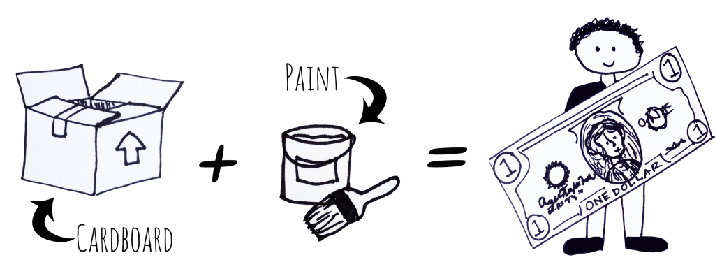 "[Image Description: Black and white drawings. On the left a drawing of a cardboard box. A black arrow points to the box from black text that reads ""Cardboard"". To the right a black plus sign. In the center, black text reads ""Paint"" and a black arrow points to a line drawing of a bucket and paintbrush. To the right an equal sign. On the right a line drawing of a person wearing or holding up a large $1 bill.]"