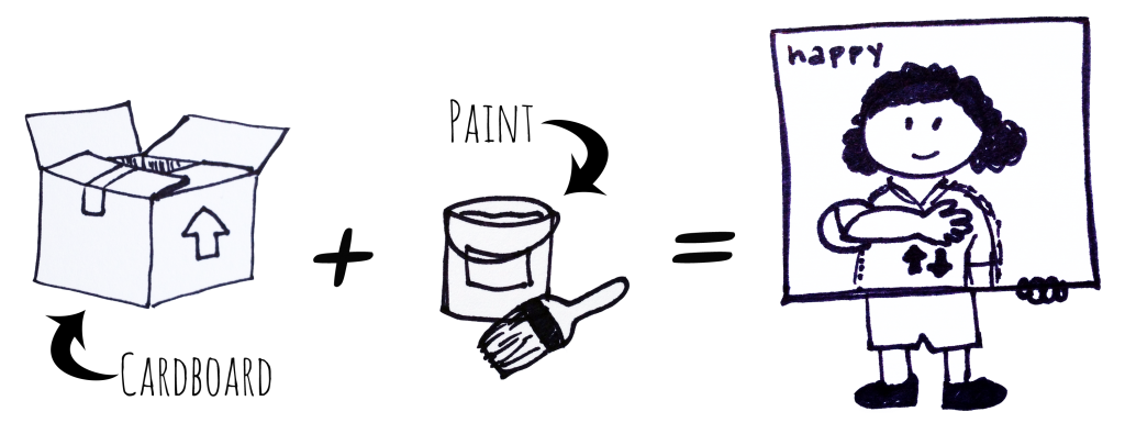 "[Image Description: Black and white drawings. On the left a drawing of a cardboard box. A black arrow points to the box from black text that reads ""Cardboard"". To the right a black plus sign. In the center, black text reads ""Paint"" and a black arrow points to a line drawing of a bucket and paintbrush. To the right an equal sign. On the right a line drawing of a person holding a large white board made to look like an ASL dictionary entry, their face and arms visible through holes in the board. Black text in the upper left corner reads ""Happy"". The torso and movement arrows are painted or drawn on the board.]"