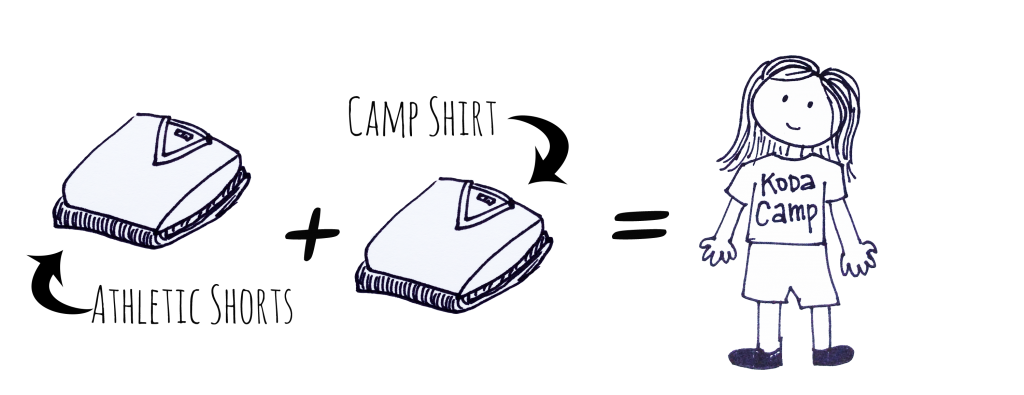 "[Image Description: Black and white drawings. On the left a drawing of a pile of clothes. A black arrow points to the box from black text that reads ""athletic shorts"". To the right a black plus sign. In the center, black text reads ""camp shirt"" and a black arrow points to a line drawing of a pile of clothes. To the right an equal sign. On the right a line drawing of a person with long straight hair, wearing a t-shirt that reads ""KODA Camp"" and shorts.]"