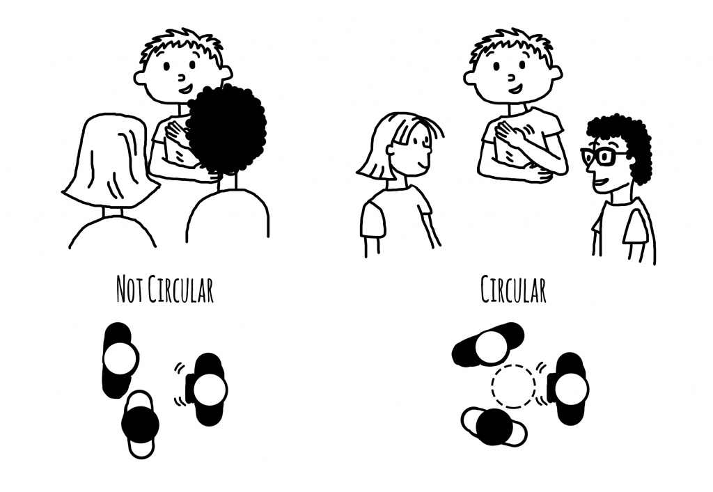 [Image description: Black and white line drawings that compare conversation styles of three children. In both examples a child with short-hair signs with children with medium-length hair and dark curly hair. On the left, the children are positioned in a non-circular structure. In the upper image, the short-haired child's signs are obscured by the other two children. The diagram below shows their position from above. On the right, the children are positioned in a circular fashion. In the upper drawing, all of the children's faces are visible. The diagram below shows three figures from above, a dotted circle emphasizes their circular positioning.]