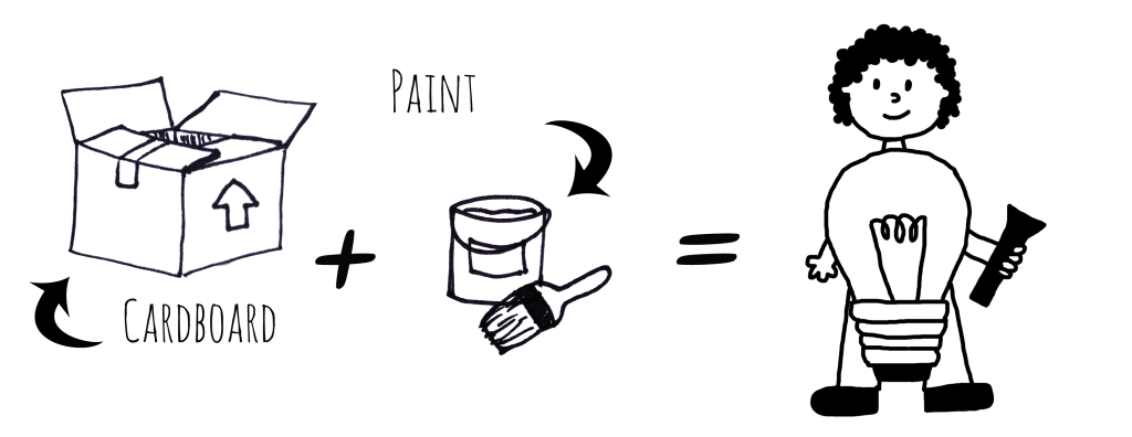 """Image Description: A series of line drawings that demonstrate the of the process of creating this costume. From left to right, a line drawing of a cardboard box with a label that reads """"cardboard"""", a plus sign, a line drawing of a paint can with a paint brush with a label that reads """"Paint"""", an equal sign, and a line drawing of a person wearing a light bulb costume."""