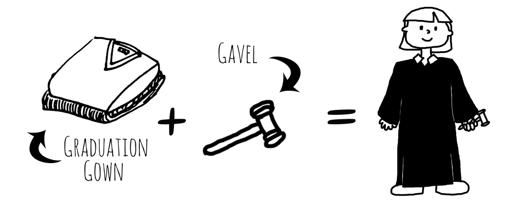 """Image Description: A series of line drawings that demonstrate the of the process of creating this costume. From left to right, a line drawing of folded clothes with a label that reads """"Graduation Gown"""", a plus sign, a line drawing of a gavel with a label that reads """"gavel"""", an equal sign, and a line drawing of a person dressed as a judge."""