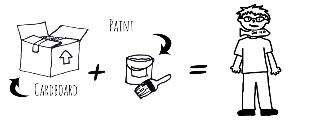 """Image Description: A series of line drawings that demonstrate the of the process of creating this costume. From left to right, a line drawing of a cardboard box with a label that reads, """"cardboard"""", a plus sign, a line drawing of a paint can with a paint brush with a label that reads """"paint"""", an equal sign, and a line drawing of a person with a cardboard cutout of a fish attached to his neck."""