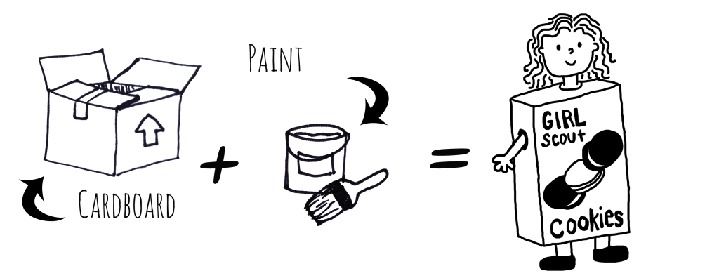 """Image Description: A series of line drawings that demonstrate the of the process of creating this costume. From left to right, a line drawing of a cardboard box with a label that reads, """"cardboard"""", a plus sign, a line drawing of a paint can with a paint brush with a label that reads """"paint"""", an equal sign, and a line drawing of a person wearing a costume of a girl scout cookies box."""