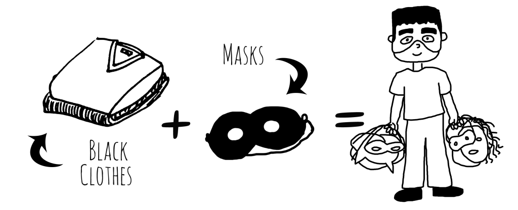 """Image Description: A series of line drawings that demonstrate the of the process of creating this costume. From left to right, a line drawing of a folded shirt and pants with a label that reads, """"black clothes"""", a plus sign, a line drawing of a mask with a label that reads """"masks"""", an equal sign, and a line drawing of a person with a Frankenstein mask on their face holding several other masks in each hand."""