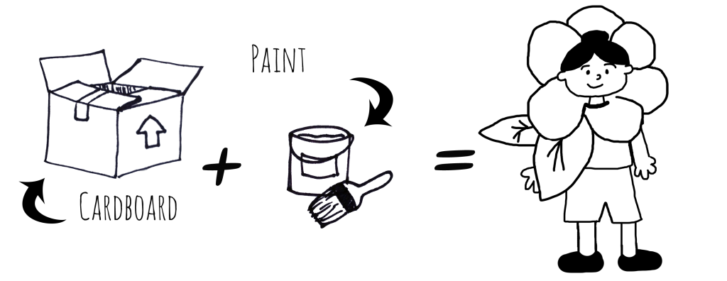 """Image Description: A series of line drawings that demonstrate the of the process of creating this costume. From left to right, a line drawing of cardboard with a label that reads, """"cardboard"""", a plus sign, a line drawing of a paint can with a paint brush with a label that reads """"paint"""", an equal sign, and a line drawing of a person wearing a costume of a flower around their head."""