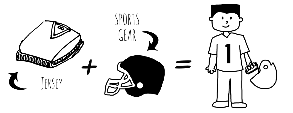 """Image Description: A series of line drawings that demonstrate the of the process of creating this costume. From left to right, a line drawing of a folded shirt and pants with a label that reads, """"Jersey"""", a plus sign, a line drawing of a helmet with a label that reads """"sports gear"""", an equal sign, and a line drawing of a person wearing a sports uniform with the number one on it holding a football helmet."""